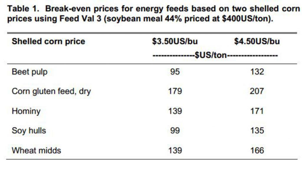 گاوداری و تعیین قیمت فرآورده های فرعی
